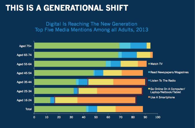 generational shift