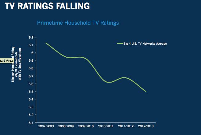tv ratings falling